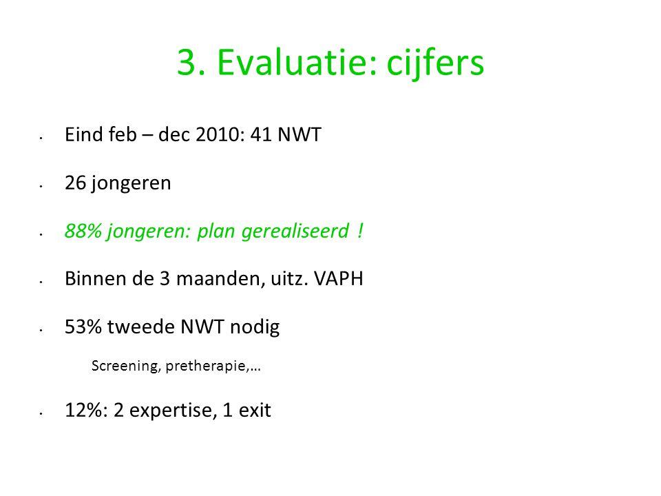 3. Evaluatie: cijfers Eind feb – dec 2010: 41 NWT 26 jongeren 88% jongeren: plan gerealiseerd ! Binnen de 3 maanden, uitz. VAPH 53% tweede NWT nodig S