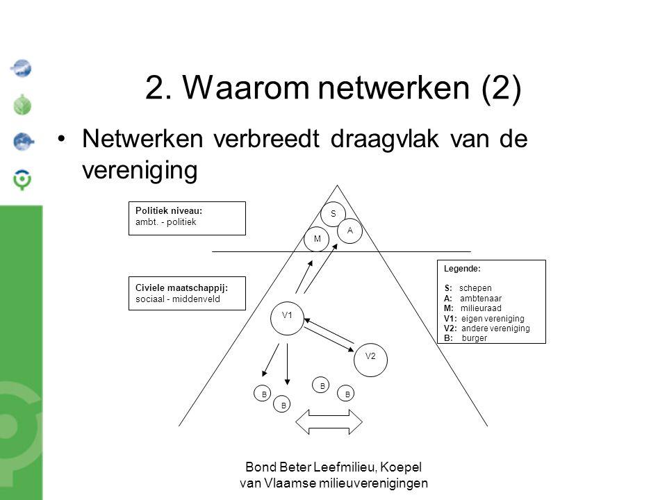 Bond Beter Leefmilieu, Koepel van Vlaamse milieuverenigingen 3.