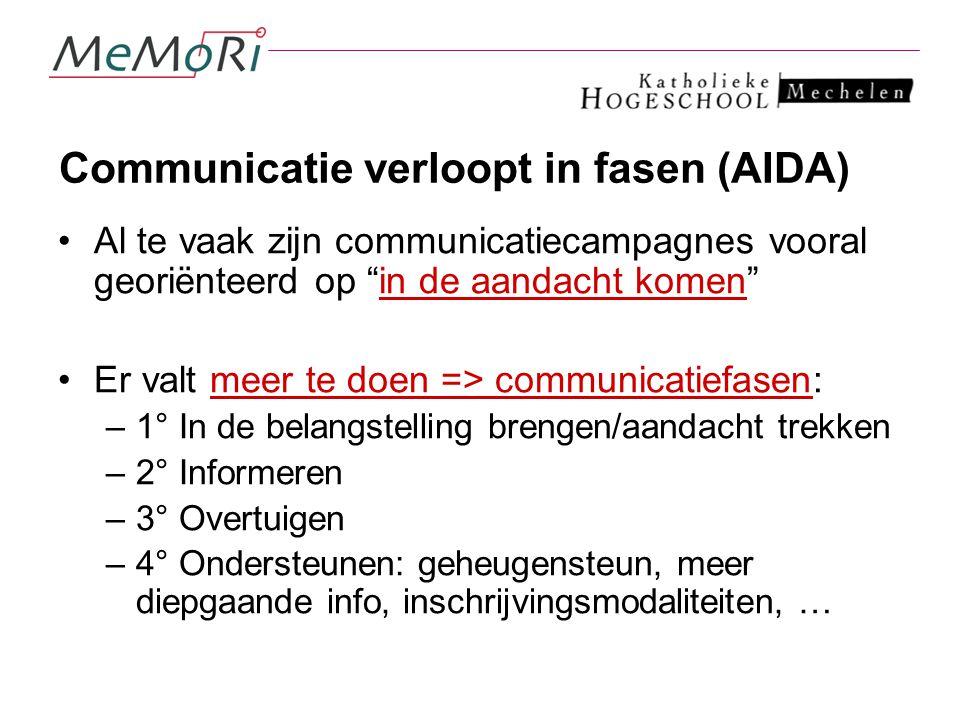 """Communicatie verloopt in fasen (AIDA) Al te vaak zijn communicatiecampagnes vooral georiënteerd op """"in de aandacht komen"""" Er valt meer te doen => comm"""