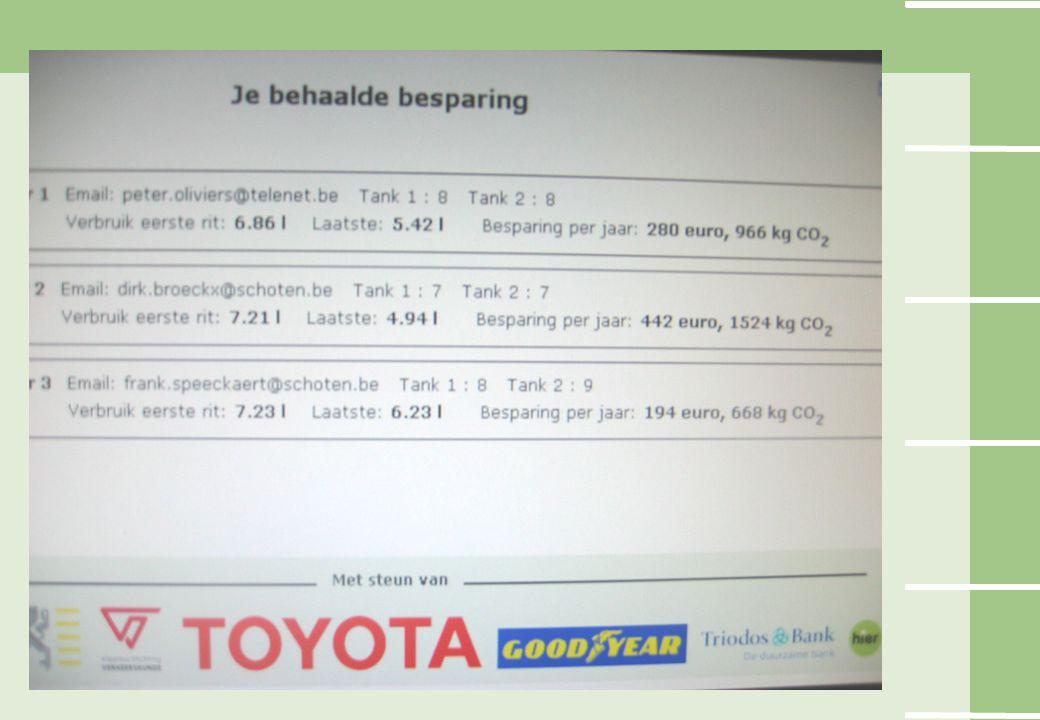 Project EcoDriving – financiering Tot eind 2007 met subsidies en sponsorgelden: Kabinet Kathleen Van Brempt Toyota Goodyear Triodos bank Vlaamse Stichting Verkeerskunde Vanaf jan 2008 zelfbedruipend