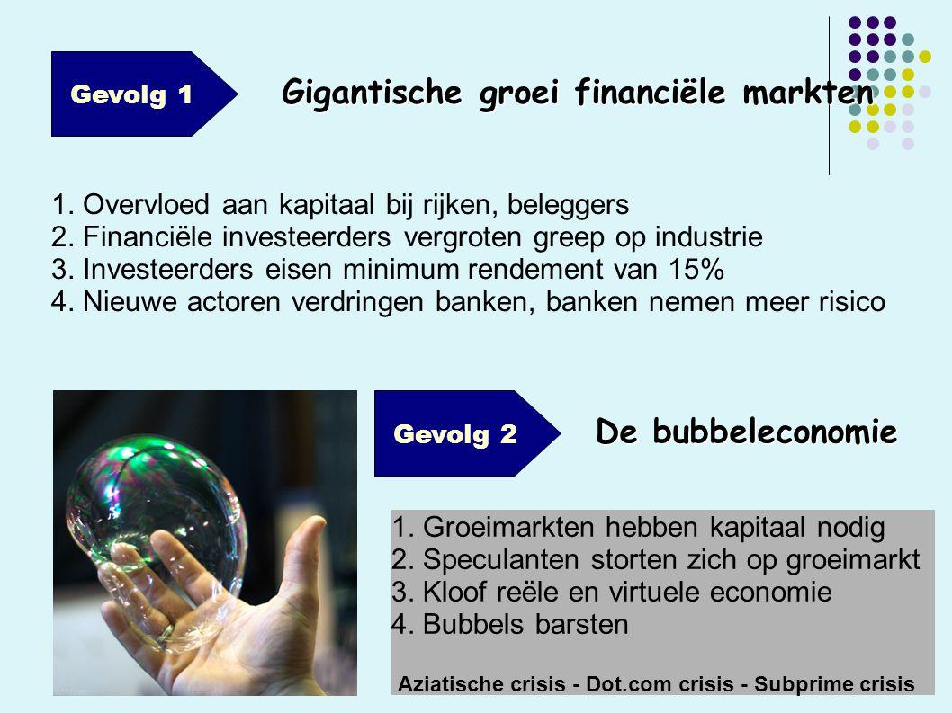 Gevolg 1 1. Overvloed aan kapitaal bij rijken, beleggers 2.