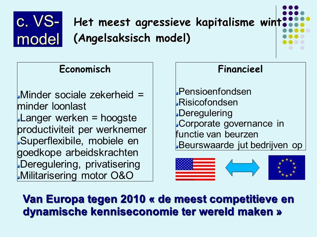 c. VS- model Het meest agressieve kapitalisme wint (Angelsaksisch model) Economisch Minder sociale zekerheid = minder loonlast Langer werken = hoogste