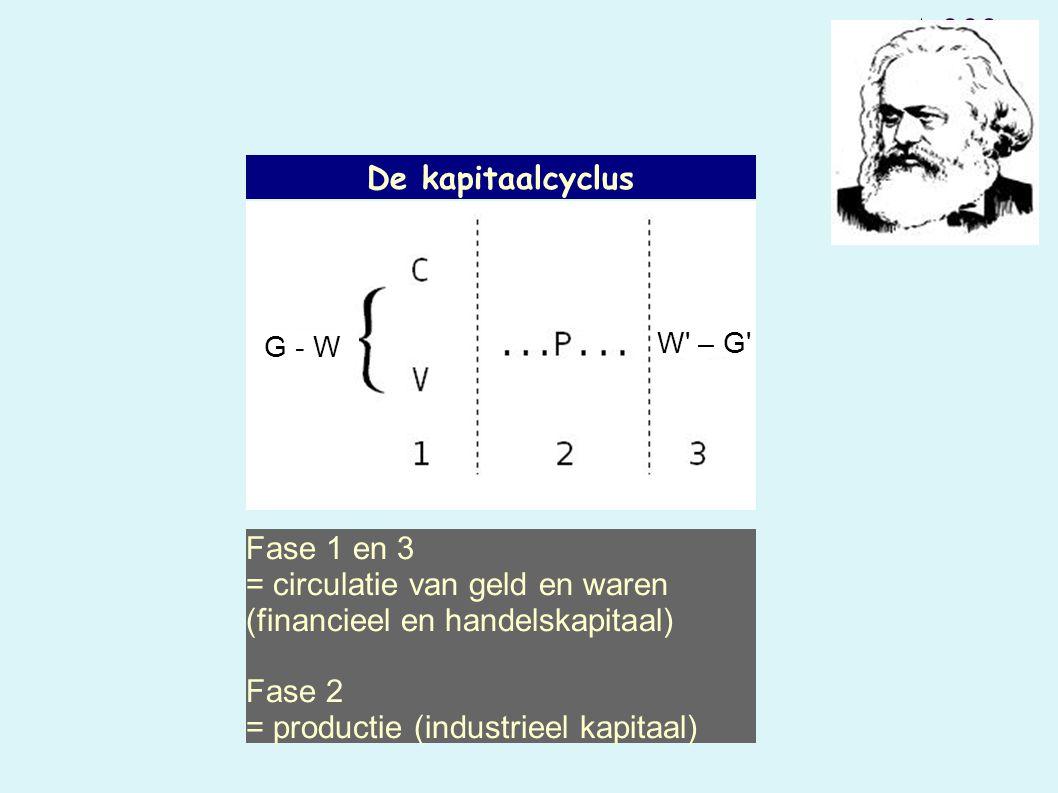 De kapitaalcyclus Fase 1 en 3 = circulatie van geld en waren (financieel en handelskapitaal) Fase 2 = productie (industrieel kapitaal) G - W W – G