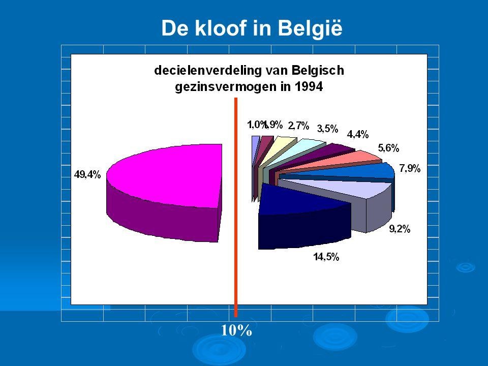 De kloof in België 10%