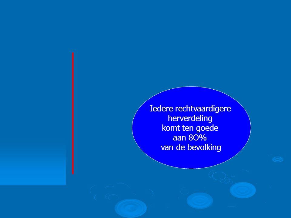 Iedere rechtvaardigere herverdeling komt ten goede aan 8O% van de bevolking