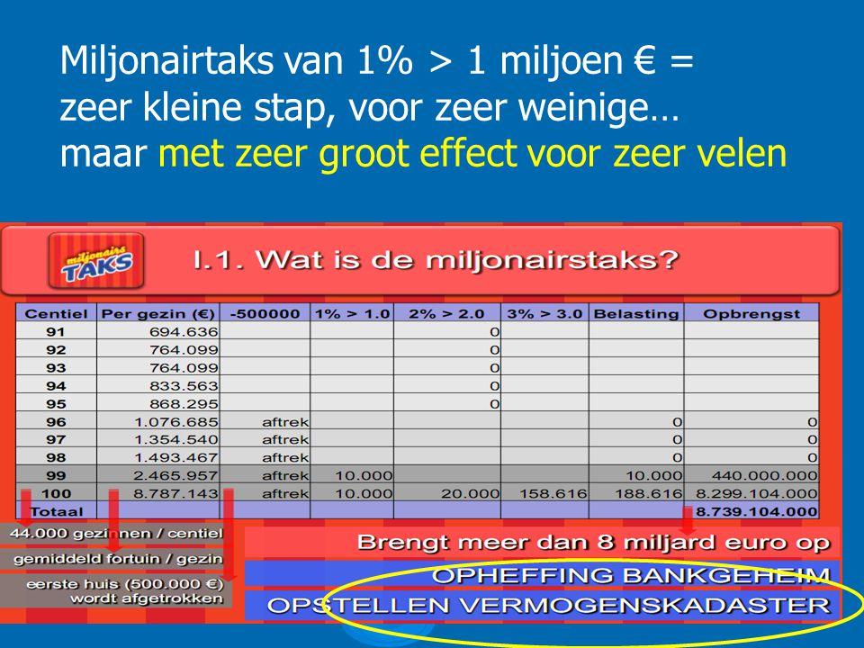 Miljonairtaks van 1% > 1 miljoen € = zeer kleine stap, voor zeer weinige… maar met zeer groot effect voor zeer velen