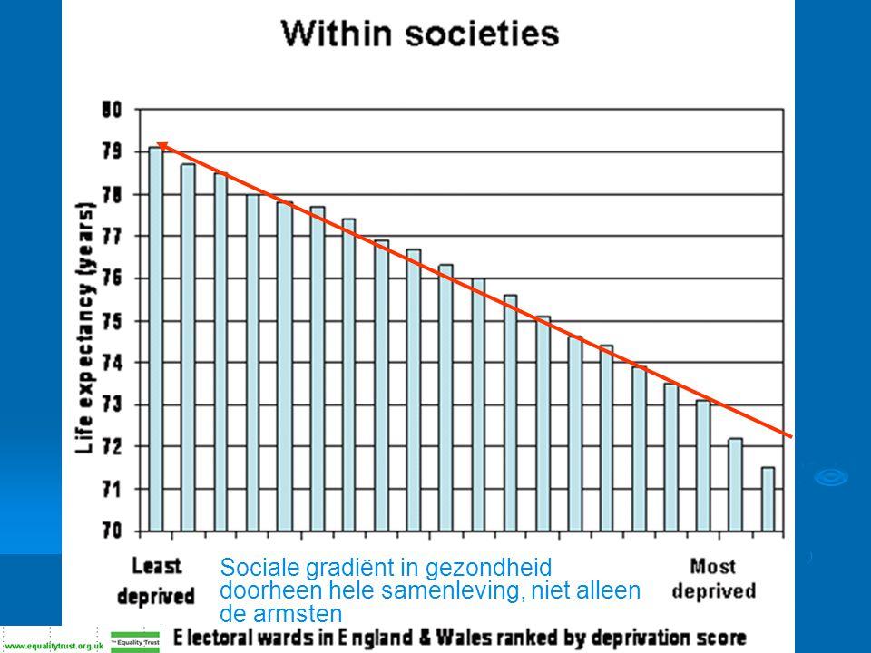 Sociale gradiënt in gezondheid doorheen hele samenleving, niet alleen de armsten