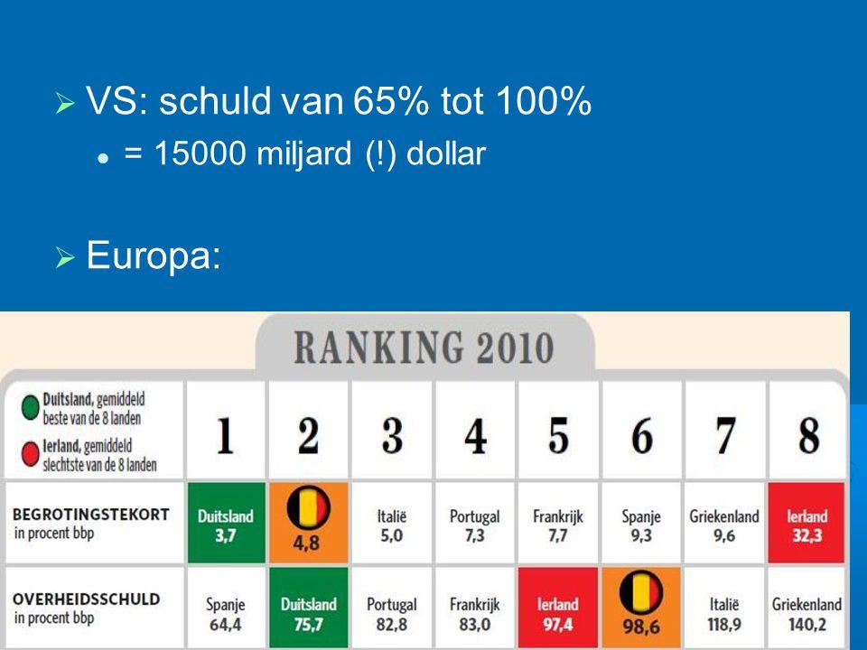  VS: schuld van 65% tot 100% = 15000 miljard (!) dollar  Europa: