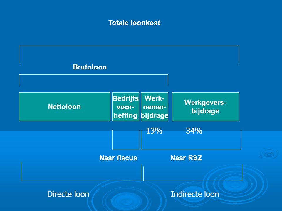 Nettoloon Bedrijfs voor- heffing Werk- nemer- bijdrage Werkgevers- bijdrage Brutoloon Naar fiscusNaar RSZ Totale loonkost 34%13% Directe loonIndirecte loon