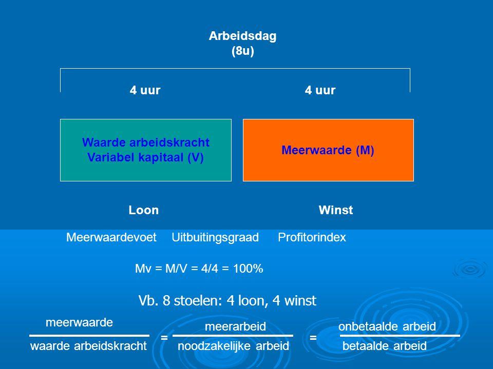 Waarde arbeidskracht Variabel kapitaal (V) Meerwaarde (M) LoonWinst 4 uur Meerwaardevoet Uitbuitingsgraad Profitorindex Arbeidsdag (8u) Mv = M/V = 4/4 = 100% Vb.