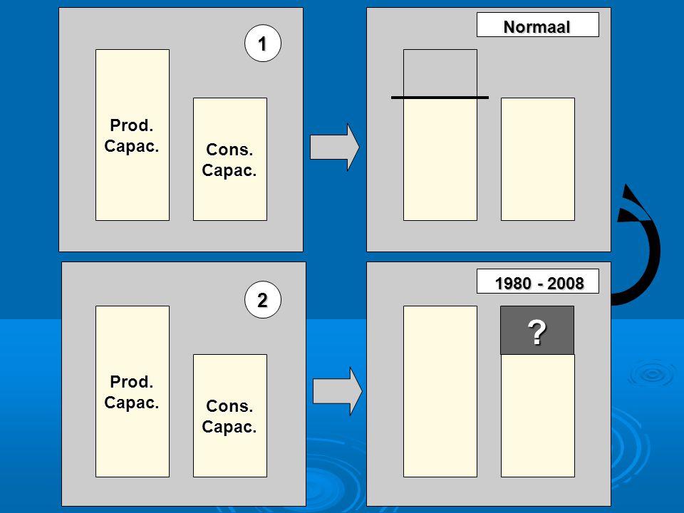Prod.Capac. Cons.Capac. Prod.Capac. Cons.Capac. Normaal 1 2 1980 - 2008 1980 - 2008