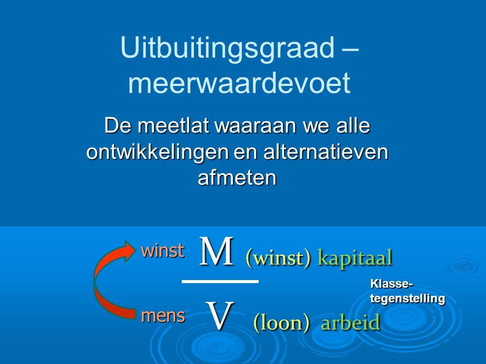 Uitbuitingsgraad – meerwaardevoet De meetlat waaraan we alle ontwikkelingen en alternatieven afmeten winst mens M (winst) kapitaal V (loon) arbeid Klasse-tegenstelling
