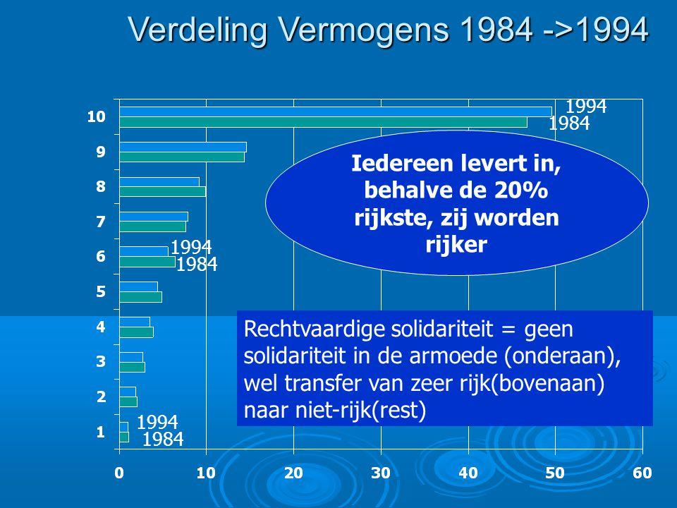 Verdeling Vermogens 1984 ->1994 Iedereen levert in, behalve de 20% rijkste, zij worden rijker 1984 1994 1984 1994 1984 Rechtvaardige solidariteit = geen solidariteit in de armoede (onderaan), wel transfer van zeer rijk(bovenaan) naar niet-rijk(rest)