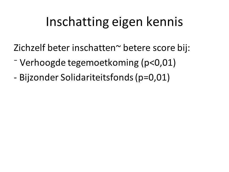 Inschatting eigen kennis Zichzelf beter inschatten~ betere score bij: ⁻ Verhoogde tegemoetkoming (p<0,01) - Bijzonder Solidariteitsfonds (p=0,01)
