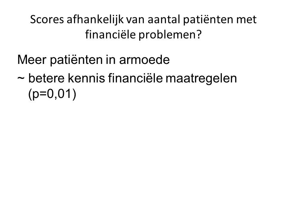 Scores afhankelijk van aantal patiënten met financiële problemen.