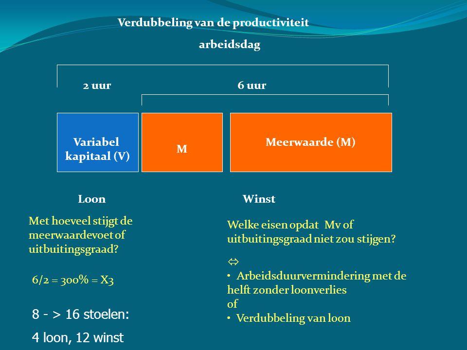 Variabel kapitaal (V) Meerwaarde (M) LoonWinst 2 uur6 uur Met hoeveel stijgt de meerwaardevoet of uitbuitingsgraad.