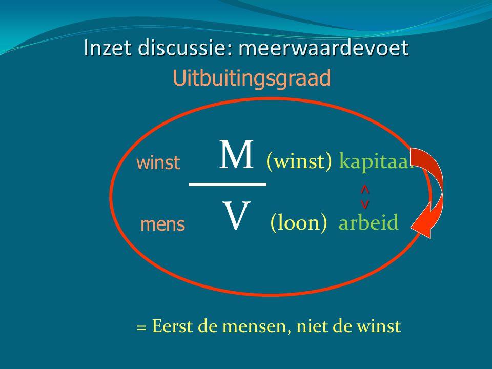 Inzet discussie: meerwaardevoet M (winst) kapitaal V (loon) arbeid = Eerst de mensen, niet de winst Uitbuitingsgraad mens winst ˄ ˅