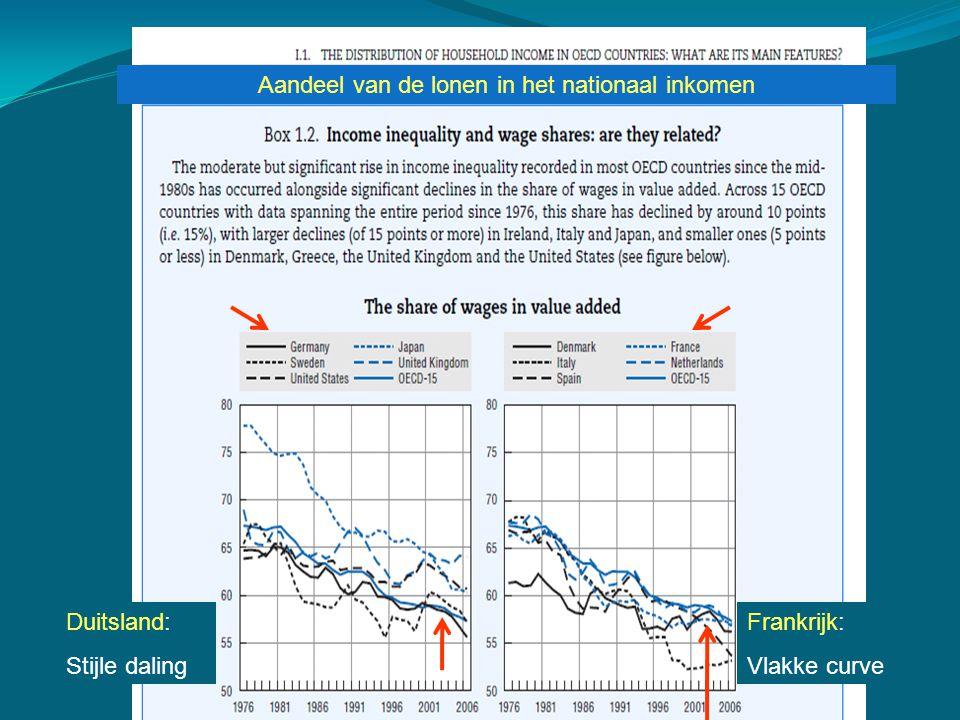 Duitsland: Stijle daling Frankrijk: Vlakke curve Aandeel van de lonen in het nationaal inkomen