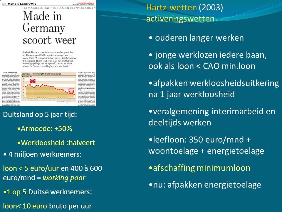 ouderen langer werken jonge werklozen iedere baan, ook als loon < CAO min.loon afpakken werkloosheidsuitkering na 1 jaar werkloosheid veralgemening interimarbeid en deeltijds werken leefloon: 350 euro/mnd + woontoelage + energietoelage afschaffing minimumloon nu: afpakken energietoelage Hartz-wetten (2003) activeringswetten 4 miljoen werknemers: loon < 5 euro/uur en 400 à 600 euro/mnd = working poor 1 op 5 Duitse werknemers: loon< 10 euro bruto per uur Duitsland op 5 jaar tijd: Armoede: +50% Werkloosheid :halveert