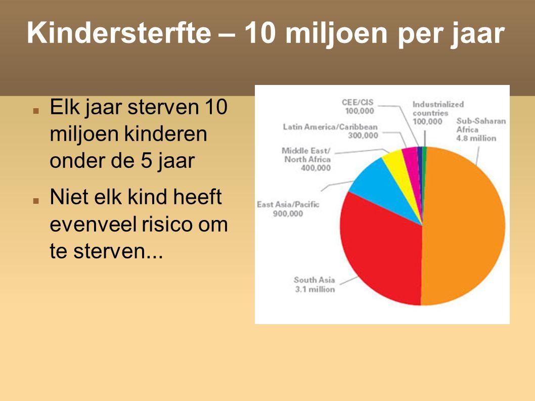 Kindersterfte – 10 miljoen per jaar Elk jaar sterven 10 miljoen kinderen onder de 5 jaar Niet elk kind heeft evenveel risico om te sterven...