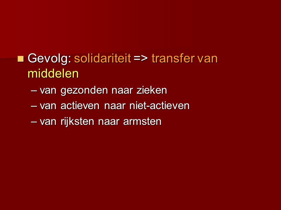 Gevolg: solidariteit => transfer van middelen Gevolg: solidariteit => transfer van middelen –van gezonden naar zieken –van actieven naar niet-actieven –van rijksten naar armsten