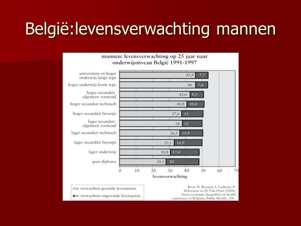 België:levensverwachting mannen