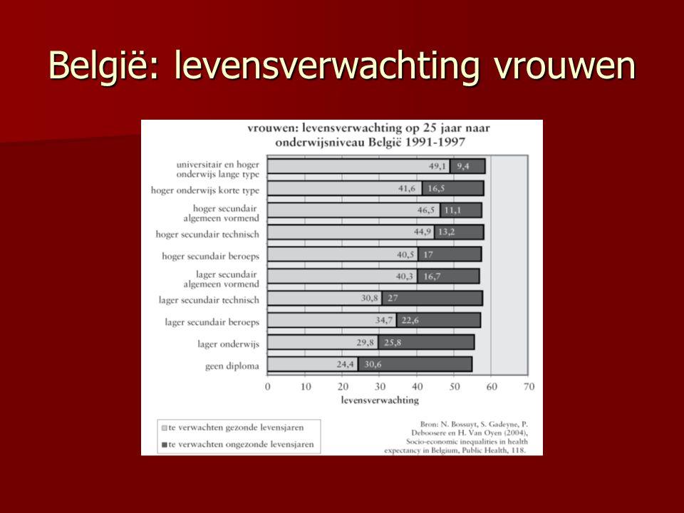 België: levensverwachting vrouwen