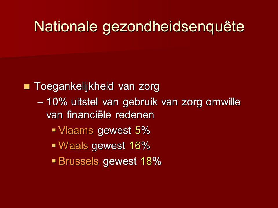 Toegankelijkheid van zorg Toegankelijkheid van zorg –10% uitstel van gebruik van zorg omwille van financiële redenen  Vlaams gewest 5%  Waals gewest 16%  Brussels gewest 18% Nationale gezondheidsenquête