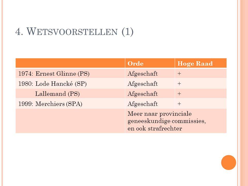 4. W ETSVOORSTELLEN (1) OrdeHoge Raad 1974: Ernest Glinne (PS)Afgeschaft+ 1980: Lode Hancké (SP)Afgeschaft+ Lallemand (PS)Afgeschaft+ 1999: Merchiers