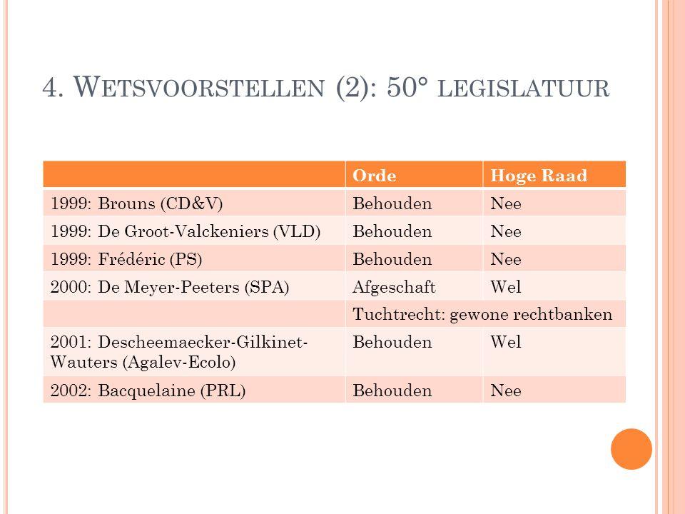 4. W ETSVOORSTELLEN (2): 50° LEGISLATUUR OrdeHoge Raad 1999: Brouns (CD&V)BehoudenNee 1999: De Groot-Valckeniers (VLD)BehoudenNee 1999: Frédéric (PS)B
