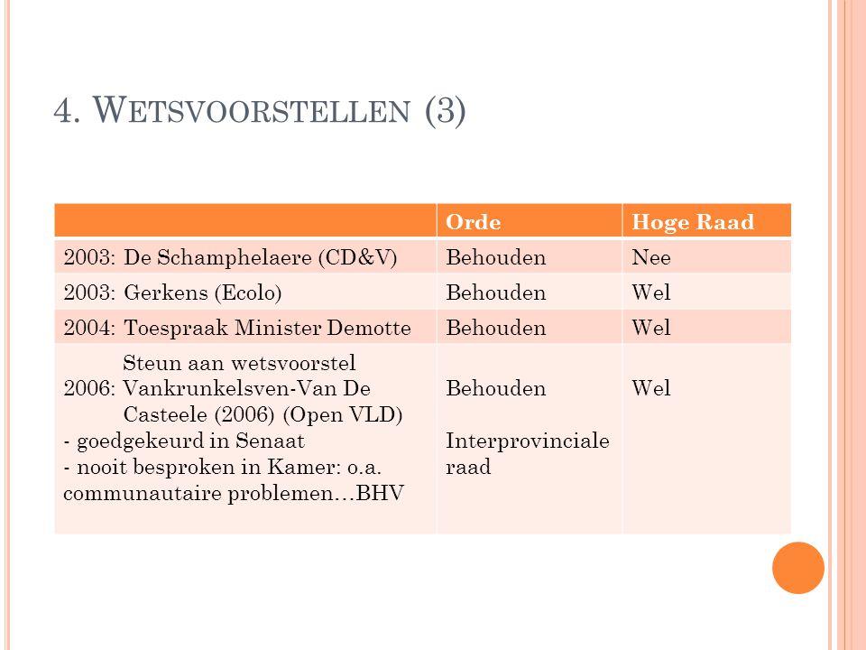 4. W ETSVOORSTELLEN (3) OrdeHoge Raad 2003: De Schamphelaere (CD&V)BehoudenNee 2003: Gerkens (Ecolo)BehoudenWel 2004: Toespraak Minister DemotteBehoud