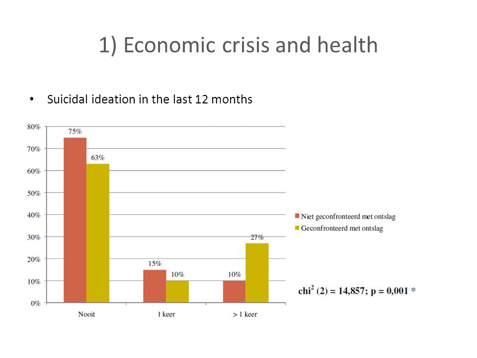 1) Economic crisis and health Suicidal ideation in the last 12 months