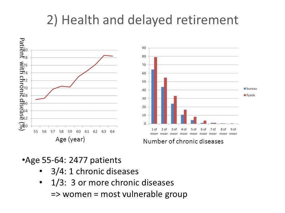 2) Health and delayed retirement Age 55-64: 2477 patients 3/4: 1 chronic diseases 1/3: 3 or more chronic diseases => women = most vulnerable group Age (year) Patiënt with chronic disease (%) Number of chronic diseases