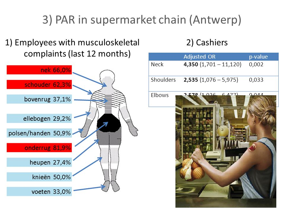 3) PAR in supermarket chain (Antwerp) 1) Employees with musculoskeletal complaints (last 12 months) 2) Cashiers 19 Adjusted ORp-value Neck4,350 (1,701 – 11,120)0,002 Shoulders2,535 (1,076 – 5,975)0,033 Elbows2,578 (1,026 – 6,477)0,044