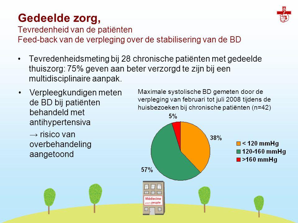 Gedeelde zorg, Tevredenheid van de patiënten Feed-back van de verpleging over de stabilisering van de BD Tevredenheidsmeting bij 28 chronische patiënt
