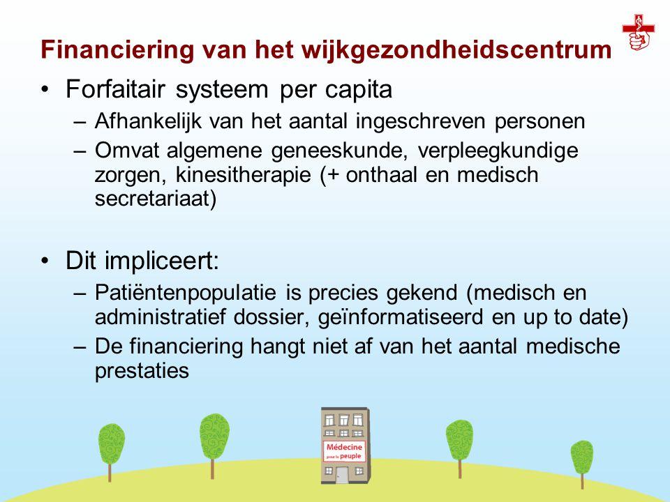 Forfaitair systeem per capita –Afhankelijk van het aantal ingeschreven personen –Omvat algemene geneeskunde, verpleegkundige zorgen, kinesitherapie (+
