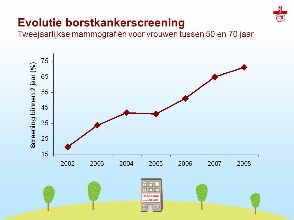 Evolutie borstkankerscreening Tweejaarlijkse mammografiën voor vrouwen tussen 50 en 70 jaar