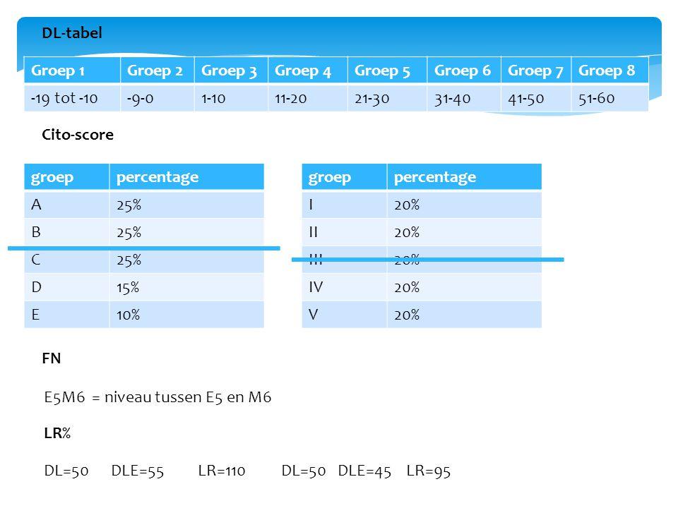 Groep 1Groep 2Groep 3Groep 4Groep 5Groep 6Groep 7Groep 8 -19 tot -10-9-01-1011-2021-3031-4041-5051-60 DL-tabel groeppercentage A25% B C D15% E10% groeppercentage I20% II20% III20% IV20% V Cito-score FN E5M6 = niveau tussen E5 en M6 LR% DL=50 DLE=55 LR=110DL=50 DLE=45 LR=95