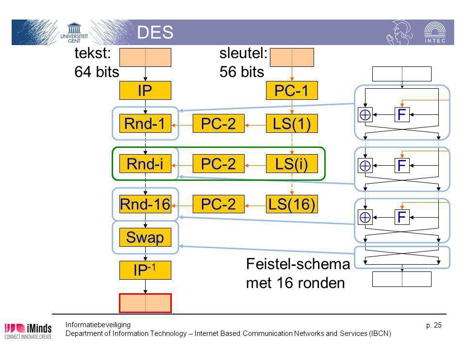 Informatiebeveiliging Department of Information Technology – Internet Based Communication Networks and Services (IBCN) p. 25 DES  F  F  F Rnd-16 IP