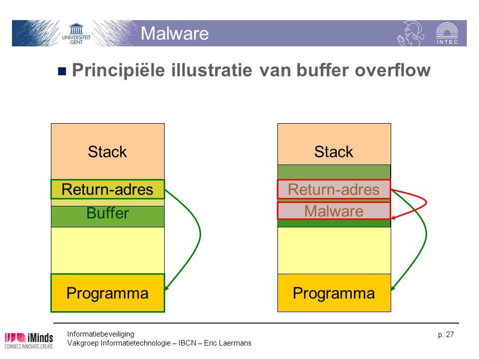 Informatiebeveiliging Vakgroep Informatietechnologie – IBCN – Eric Laermans p. 27 Malware Principiële illustratie van buffer overflow Programma Return