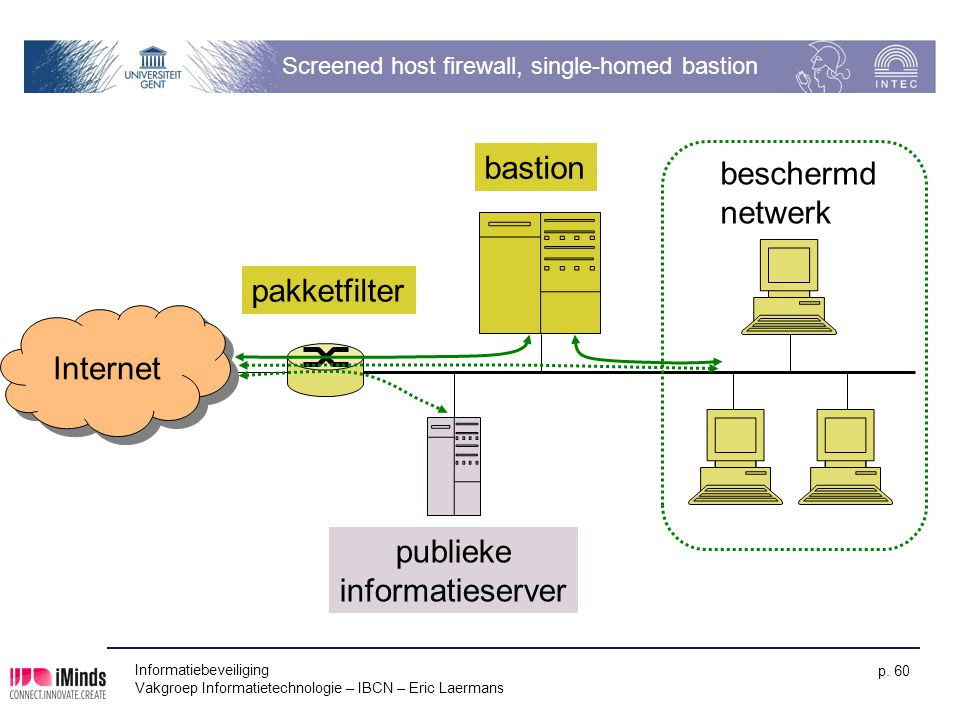 Informatiebeveiliging Vakgroep Informatietechnologie – IBCN – Eric Laermans p. 60 Screened host firewall, single-homed bastion Internet bastion pakket
