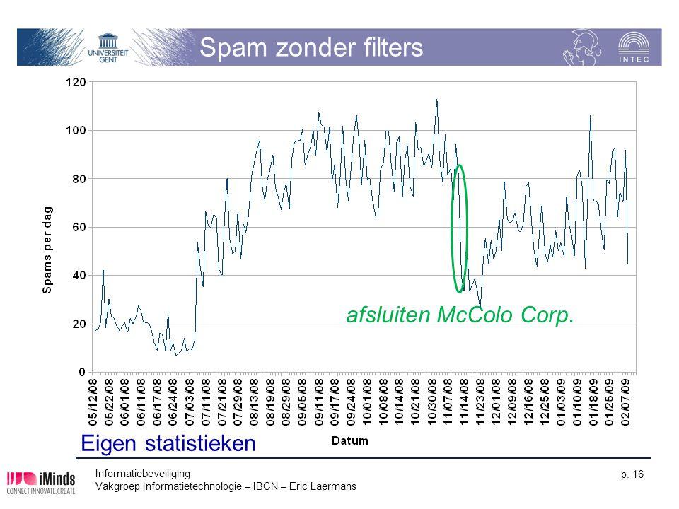 Spam zonder filters Informatiebeveiliging Vakgroep Informatietechnologie – IBCN – Eric Laermans p. 16 afsluiten McColo Corp. Eigen statistieken