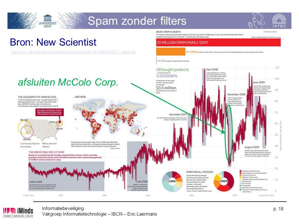 Spam zonder filters Informatiebeveiliging Vakgroep Informatietechnologie – IBCN – Eric Laermans p. 18 afsluiten McColo Corp. Bron: New Scientist http: