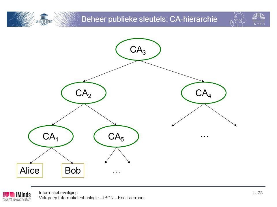 Informatiebeveiliging Vakgroep Informatietechnologie – IBCN – Eric Laermans p. 23 Beheer publieke sleutels: CA-hiërarchie Alice CA 1 Bob CA 5 CA 2 CA
