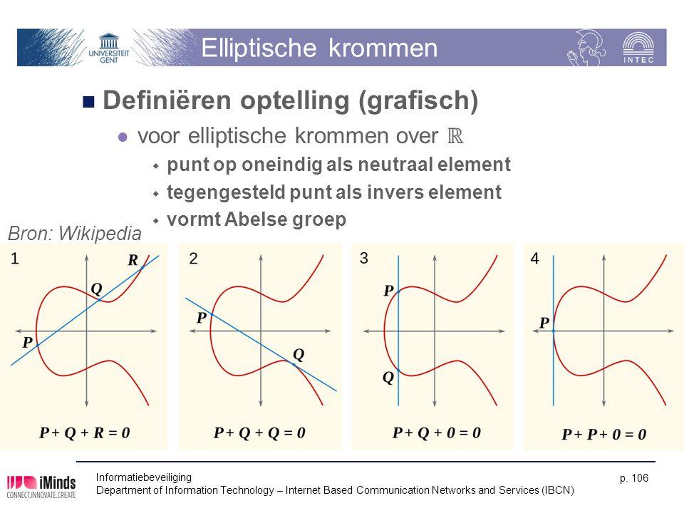 Elliptische krommen Definiëren optelling (grafisch) voor elliptische krommen over ℝ  punt op oneindig als neutraal element  tegengesteld punt als in