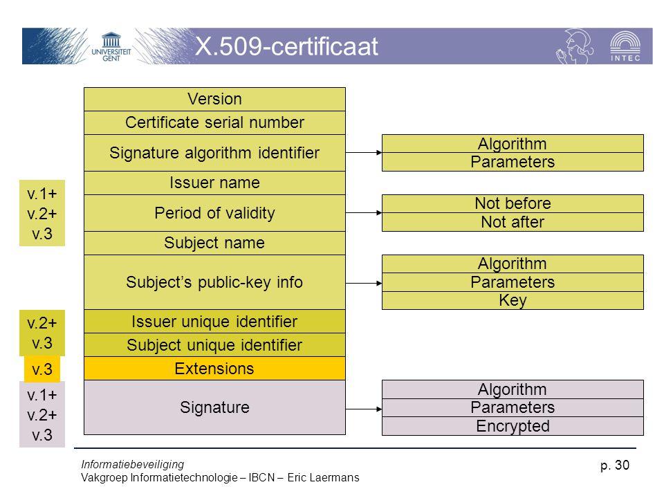 Informatiebeveiliging Vakgroep Informatietechnologie – IBCN – Eric Laermans p. 30 X.509-certificaat Version Certificate serial number Signature algori