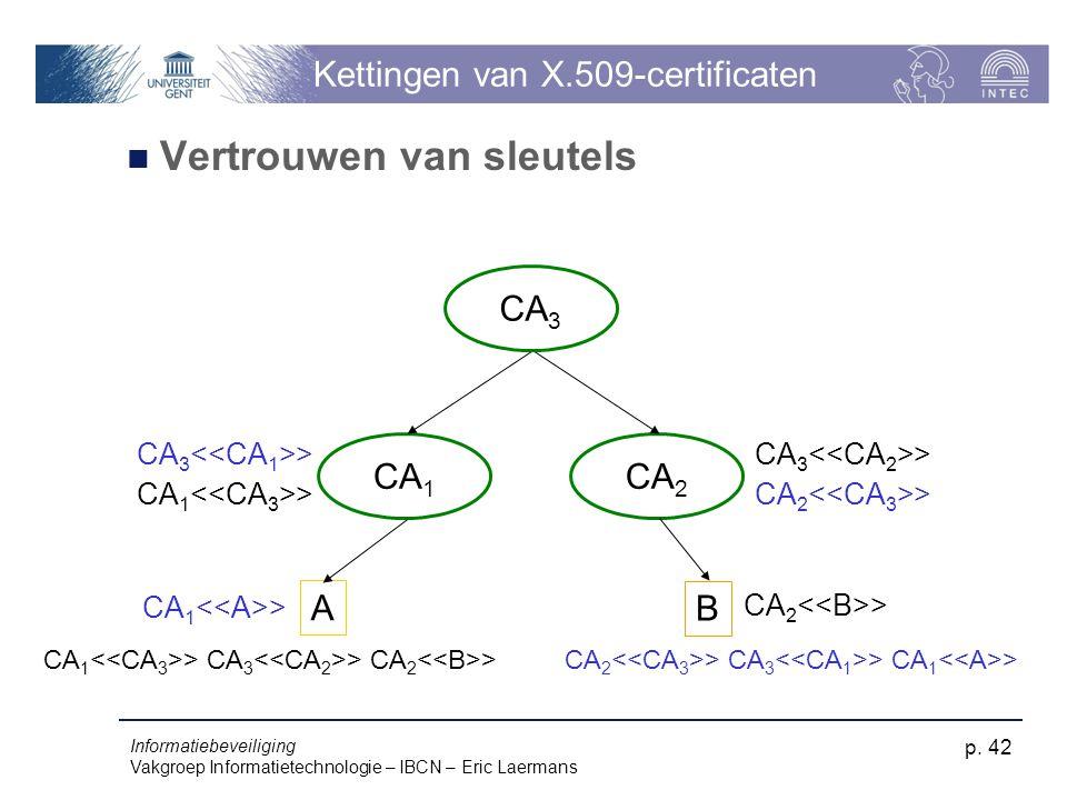 Informatiebeveiliging Vakgroep Informatietechnologie – IBCN – Eric Laermans p. 42 Kettingen van X.509-certificaten Vertrouwen van sleutels A CA 1 CA 2