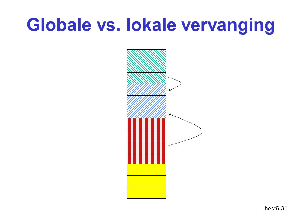 best6-31 Globale vs. lokale vervanging