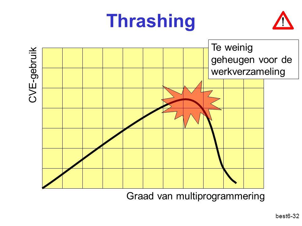 best6-32 Thrashing CVE-gebruik Graad van multiprogrammering Te weinig geheugen voor de werkverzameling