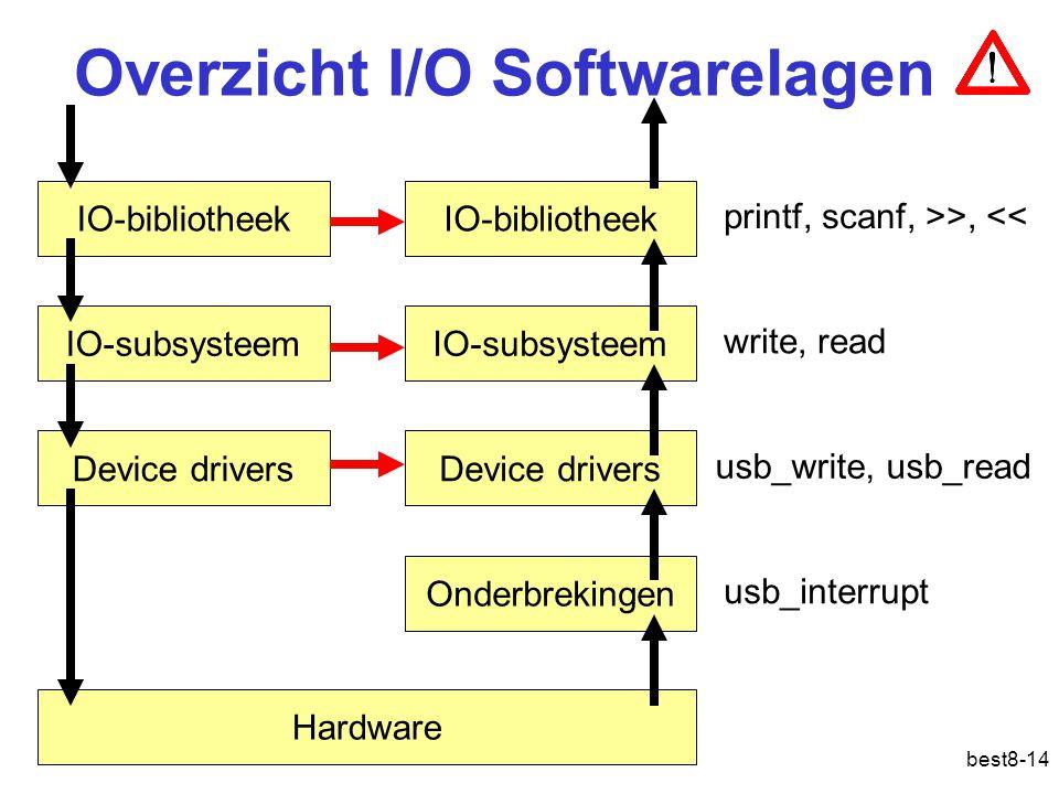 best8-14 Overzicht I/O Softwarelagen IO-bibliotheek IO-subsysteem Device drivers printf, scanf, >>, << write, read usb_write, usb_read usb_interrupt IO-bibliotheek IO-subsysteem Device drivers Onderbrekingen Hardware